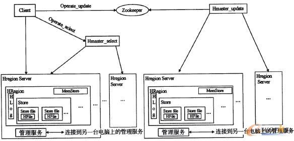 图5 云数据库体系架构探索示意图