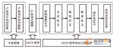 基于CATIA知识工程的产品设计流程