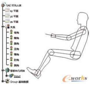 基于CATIA知识工程建立的参数化人体模型