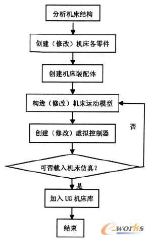 龙门五轴加工中心仿真系统的流程图