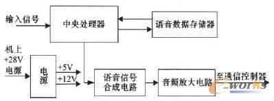 诊断对象功能框图