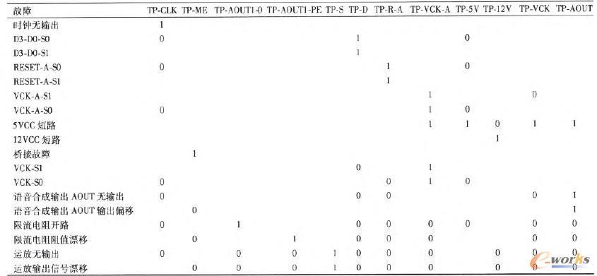 优化后的故障一测试相关性矩阵
