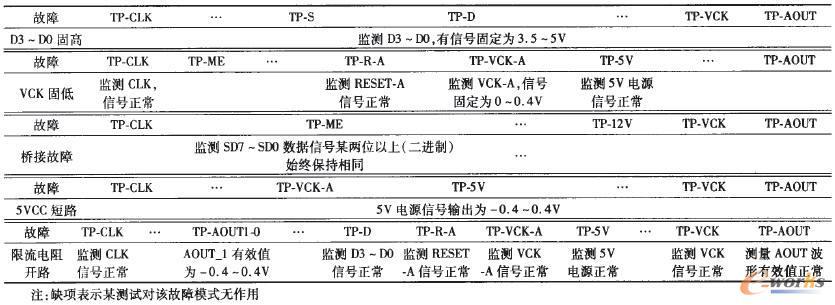 故障-信号-测试相关性矩阵示例