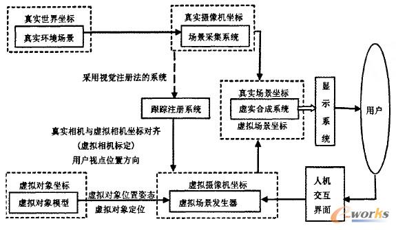 强现实系统基本功能结构图