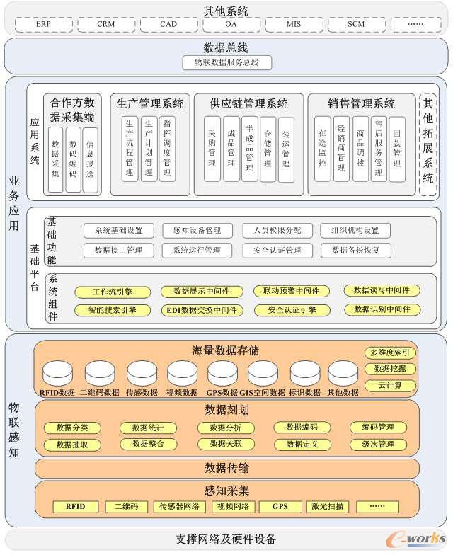 感知,业务应用,接口管理三层结构构成,系统搭建在硬件网络支撑平台上