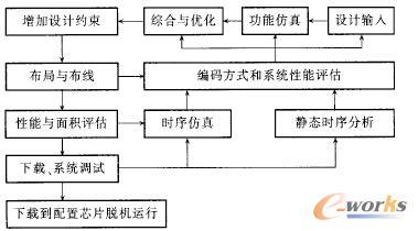 图4 EDA设计流程