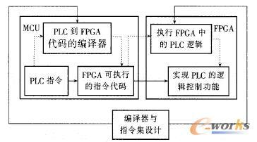 图2 基于FPGA的PLC软硬件架构