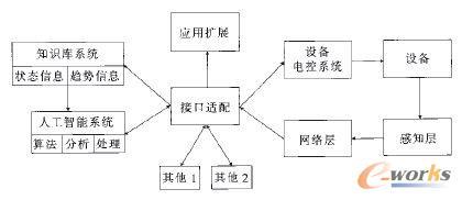 物联网预警监控系统结构
