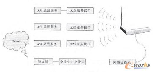 物联网网络层结构