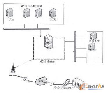 物联网监控预警系统总体结构