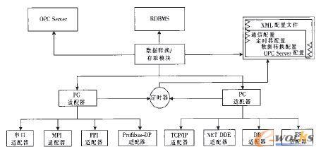 物联网通信系统结构