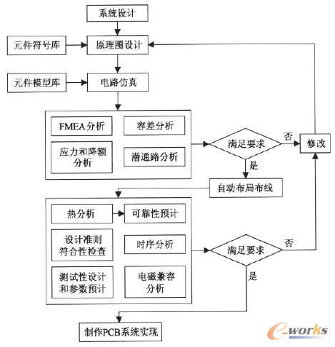 基于EDA的电路性能和可靠性一体化设计流程