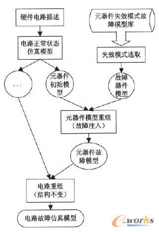 元器件模型重组法建立故障仿真模型