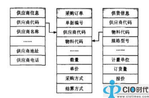移动商务erp系统数据库结构