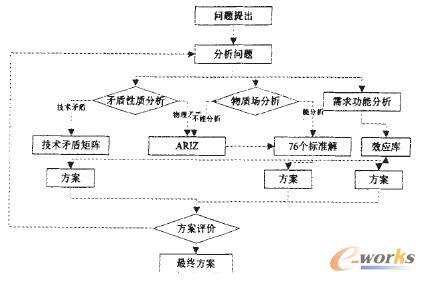 TRIZ理论体系结构图