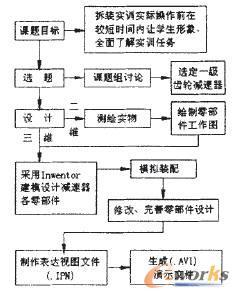 设计过程框图