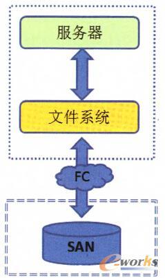 图1 SAN连接拓扑图