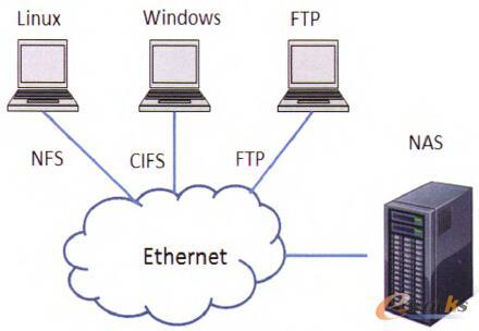 图2 NAS服务模型