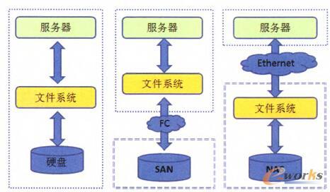 图3 DAS,SAN和NAS对比图