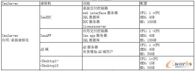 表2 虚拟机配置表