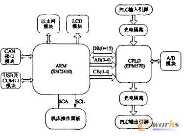 图2嵌入式PLC硬件结构图