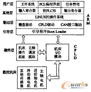 嵌入式PLC系统结构图