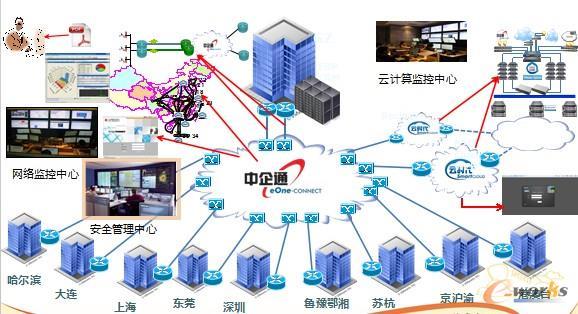 机房网络设计图