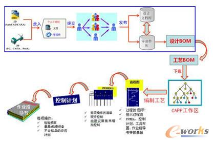 江铃底盘设计 工艺产品数据流程图高清图片