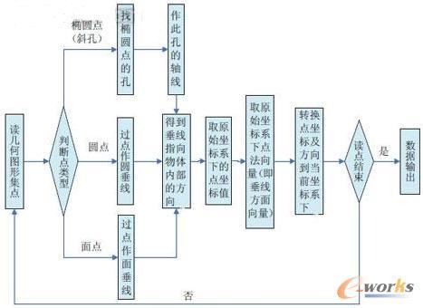 数据流程结构图