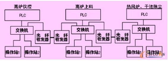 图1 网络结构 4 问题解决案例 4.1 系统状态监视 与其它生产商的plc设备相比,quantum plc的系统诊断功能十分有用,可以方便用户远程对系统健康状况进行监视。在联机状态下,打开ie浏览器,在地址栏输入plc的ip地址,可以查看plc的硬件信息。采用iec编程,通过riostat,diostat,plcstat等功能块分别将相应的系统状态字导入对应4x寄存器,根据4x寄存器相应位状态即可判断系统健康状况。 4.