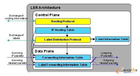 LSR设备的体系结构