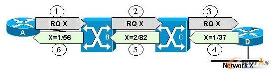 信元模式下的标签分配和分发