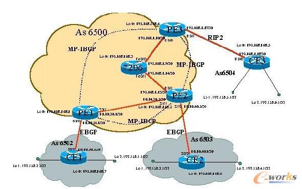 VPN协议配置