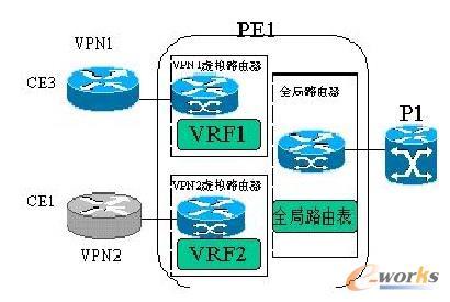 VPN结构