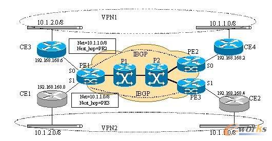 VPN数据传输