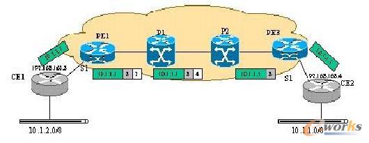 MP-BGP协议下VPN用户路由器数据转发