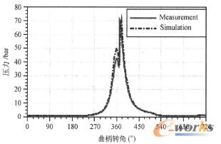 图4 气缸压力(1000r/min时)