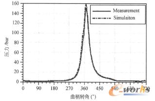 图3 气缸压力(2200r/min时)