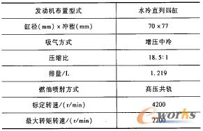 表1 发动机基本性能参数