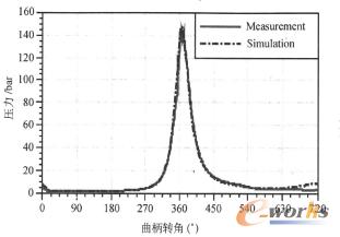 图2 气缸压力(4200r/min时)