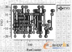 图18 EVO优化历程