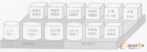 图1 嵌入式数控系统硬件平台模块