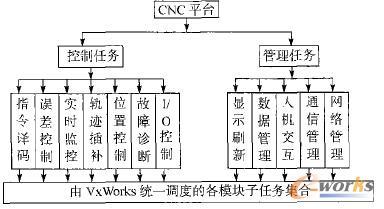 图3 数控系统中任务的划分