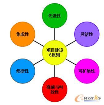 目前国内外流行的各类管理类软件供应商虽已