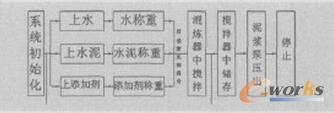 系统工艺流程图