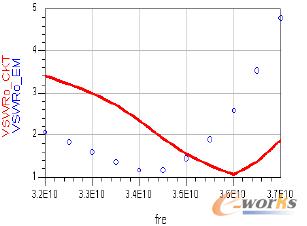 图2 Ka-band MMIC:输出驻波比对频率