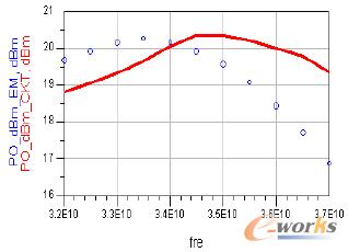 图1 Ka-band MMIC:输出功率对频率