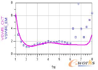 图6 宽带MMIC:输入驻波比对频率