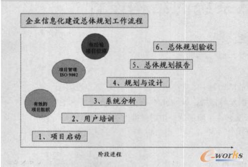 企业信息化规划实施流程