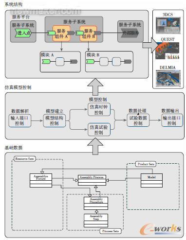 装配过程快速仿真建模服务平台结构框架
